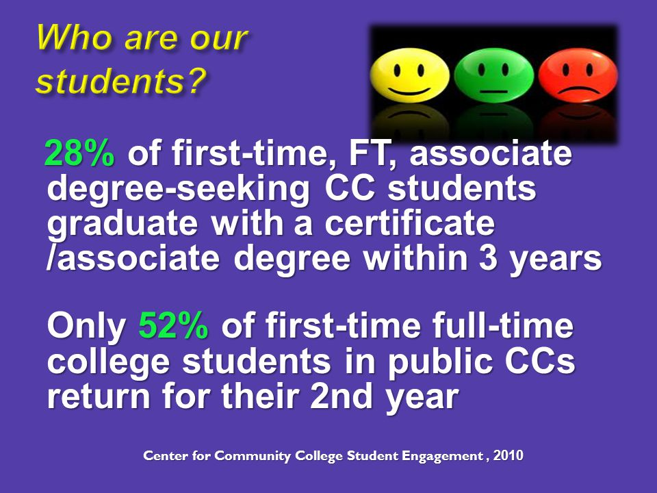 28% of first-time, FT, associate degree-seeking CC students graduate with a certificate /associate degree within 3 years 28% of first-time, FT, associate degree-seeking CC students graduate with a certificate /associate degree within 3 years Only 52% of first-time full-time college students in public CCs return for their 2nd year Center for Community College Student Engagement, 2010