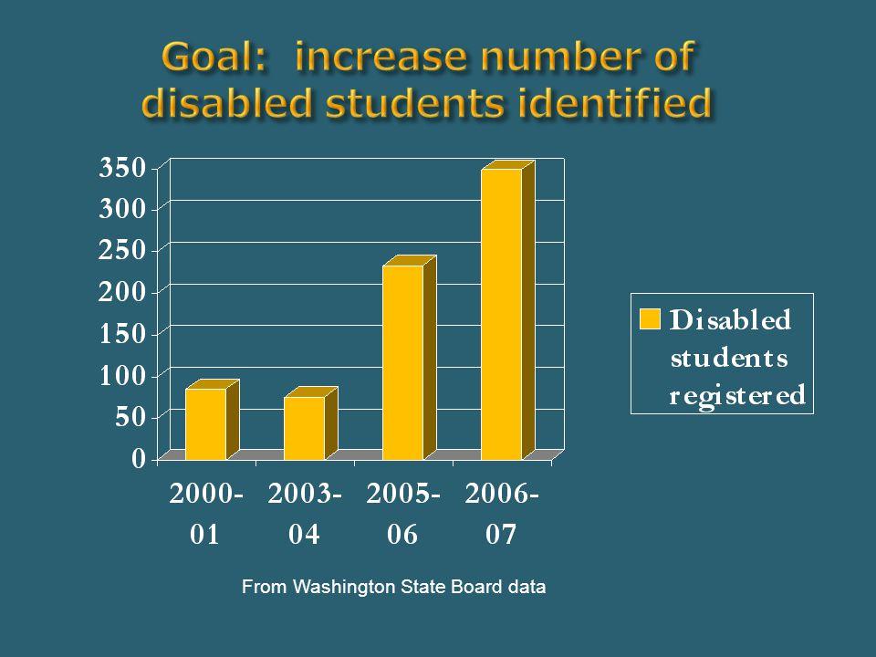 From Washington State Board data