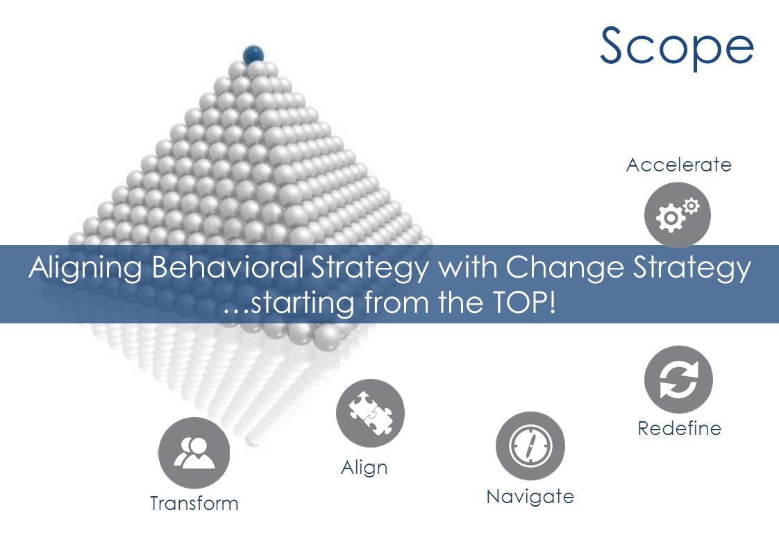 Scope Aligning Behavioral Strategy with Change Strategy …starting from the TOP.