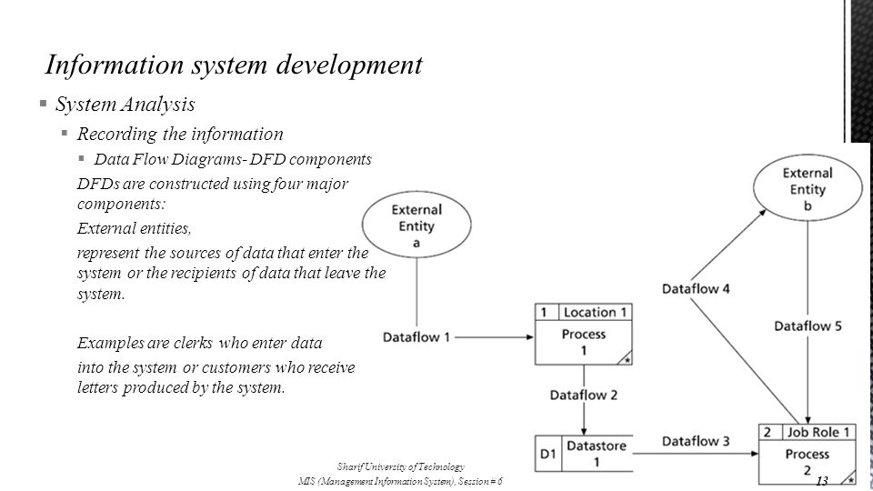  System Analysis  Recording the information  Data Flow Diagrams- DFD components DFDs are constructed using four major components: External entities