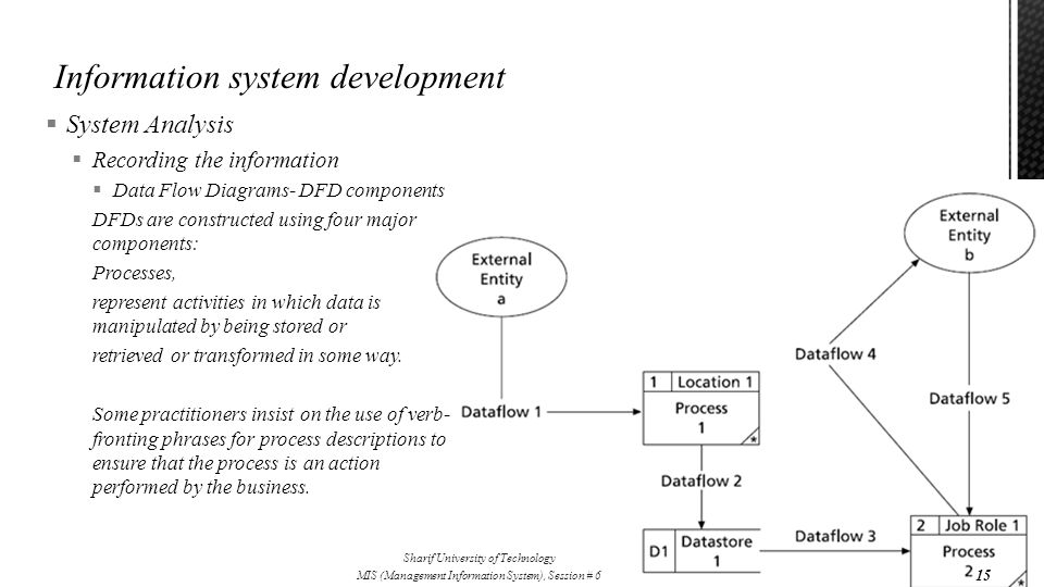  System Analysis  Recording the information  Data Flow Diagrams- DFD components DFDs are constructed using four major components: Processes, repres