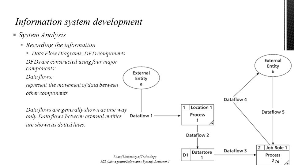  System Analysis  Recording the information  Data Flow Diagrams- DFD components DFDs are constructed using four major components: Data flows, repre