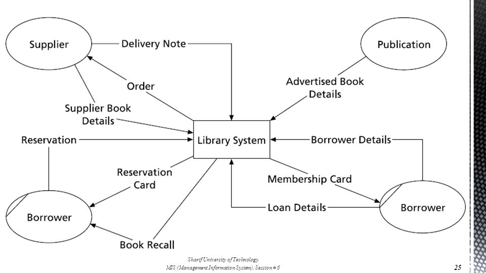  System Analysis  Recording the information  Context Diagrams 25 Sharif University of Technology MIS (Management Information System), Session # 6