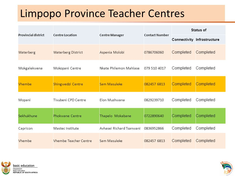 Limpopo Province Teacher Centres Provincial districtCentre LocationCentre ManagerContact Number Status of ConnectivityInfrastructure WaterbergWaterberg DistrictAspenia Molobi0786706060 Completed MokgalekwenaMokopani CentreNkate Philemon Mahlase079 510 4017 Completed VhembeShingwedzi CentreSam Masuleke082457 6813 Completed MopaniTivubeni CPD CentreElon Mushwana0829239710 Completed SekhukhunePhokwane CentreThapelo Mokabane0722890640 Completed CapriconMastec InstituteAvhasei Richard Tsanwani0836952866 Completed VhembeVhembe Teacher CentreSam Masuleke082457 6813 Completed