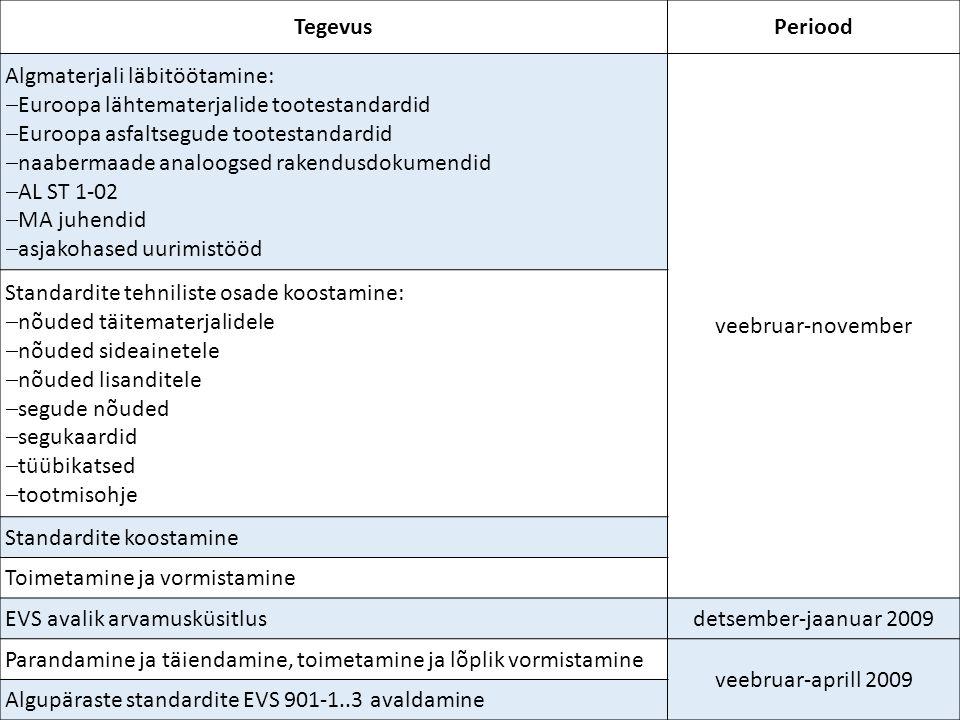 TegevusPeriood Algmaterjali läbitöötamine:  Euroopa lähtematerjalide tootestandardid  Euroopa asfaltsegude tootestandardid  naabermaade analoogsed rakendusdokumendid  AL ST 1-02  MA juhendid  asjakohased uurimistööd veebruar-november Standardite tehniliste osade koostamine:  nõuded täitematerjalidele  nõuded sideainetele  nõuded lisanditele  segude nõuded  segukaardid  tüübikatsed  tootmisohje Standardite koostamine Toimetamine ja vormistamine EVS avalik arvamusküsitlusdetsember-jaanuar 2009 Parandamine ja täiendamine, toimetamine ja lõplik vormistamine veebruar-aprill 2009 Algupäraste standardite EVS 901-1..3 avaldamine