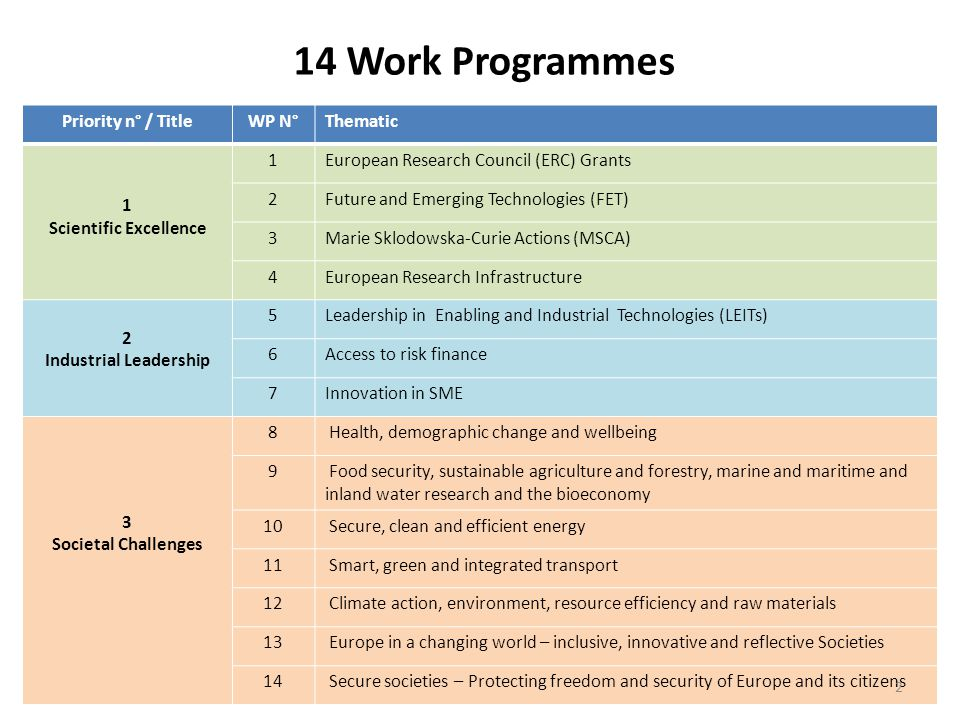 14 Work Programmes Priority n° / TitleWP N°Thematic 1 Scientific Excellence 1European Research Council (ERC) Grants 2Future and Emerging Technologies