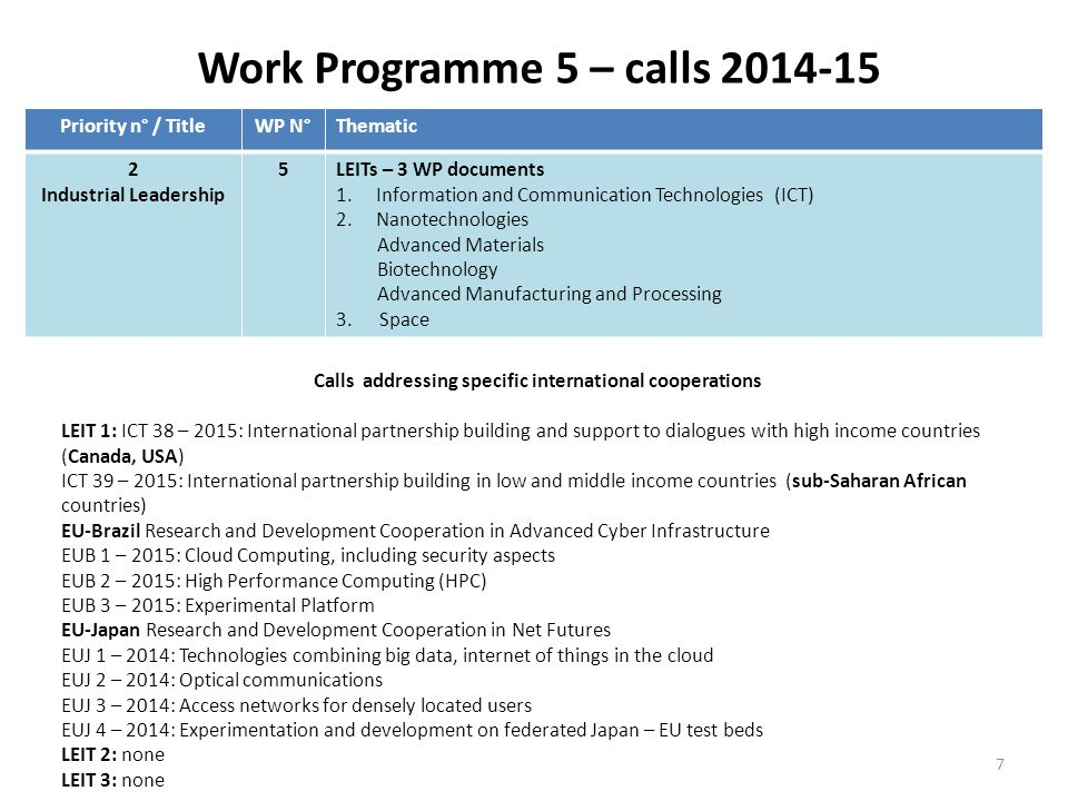 Work Programme 8-9 – calls 2014-15 Calls addressing specific international cooperations WP8: none WP9:SFS-1-2014/2015: Sustainable terrestrial livestock production (China) SFS-3-2014: Practical solutions for native and alien pests affecting plants (China) SFS-4-2014: Soil quality and function (China) SFS-13-2015: Biological contamination of crops and the food chain (China) BG-1-2015: Improving the preservation and sustainable exploitation of Atlantic marine ecosystems (USA, Canada) BG-7-2015: Response capacities to oil spills and marine pollutions (USA, Canada) BG-8-2014: Developing in-situ Atlantic Ocean Observations for a better management and sustainable exploitation of the maritime resources (USA, Canada) BG-13-2014 Ocean literacy – Engaging with society – Social Innovation (USA, Canada) BG-14-2014: Supporting international cooperation initiatives: Atlantic Ocean Cooperation Research Alliance (USA, Canada) BG-15-2014: European polar research cooperation (USA, Canada, Russia, Japan, China, India, LAC) SFS-6-2014: Sustainable intensification pathways of agro-food systems in Africa Priority n° / TitleWP N°Thematic 3 Societal Challenges 8 Health, demographic change and wellbeing 9 Food security, sustainable agriculture and forestry, marine and maritime and inland water research and the bioeconomy 8