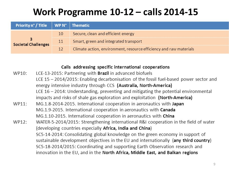 Work Programme 13-14 – calls 2014-15 Calls addressing specific international cooperations WP13: INT-1-2014/2015: Enhancing and focusing research and innovation cooperation with the Union's key international partner countries (Australia, USA, Brazil, Russia, China, S.Africa & Ukraine) INT-2-2014/2015: Encouraging the research and innovation cooperation between the Union and selected regional partners (Southern Mediterranean & Black Sea regions, Middle-East and Africa ) INT-6-2015: Re-invigorating the partnership between the two shores of the Mediterranean INT-7-2015: Towards a new geopolitical order in the South and East Mediterranean regions INT-8-2015: The European Union and the Eastern Partnership (Belarus, Moldova, Ukraine and South Caucasus (Armenia, Azerbaijan, Georgia) INT-9-2015: The European Union, Turkey and its wider neighbourhood: challenges and opportunities INT-10-2015: The European Union and integration challenges in the Balkans INT-12-2015: The cultural, scientific and social dimension of EU-LAC relations WP14:None Priority n° / TitleWP N°Thematic 3 Societal Challenges 13 Europe in a changing world – inclusive, innovative and reflective Societies 14 Secure societies – Protecting freedom and security of Europe and its citizens 10