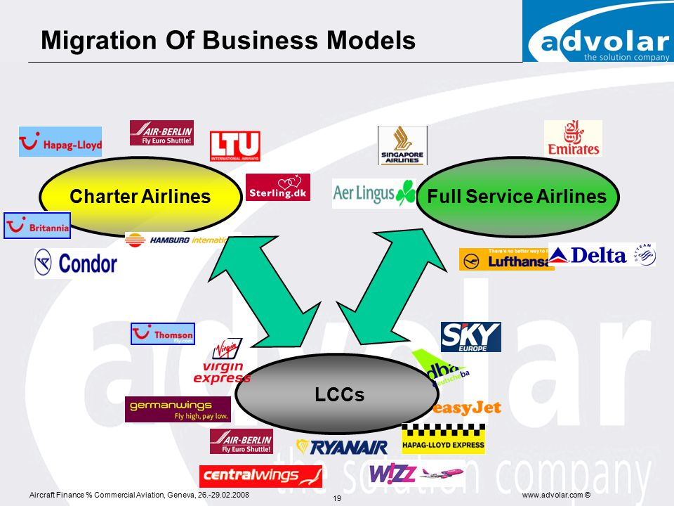 Aircraft Finance % Commercial Aviation, Geneva, 26.-29.02.2008www.advolar.com © 19 Full Service Airlines LCCs Charter Airlines Migration Of Business Models