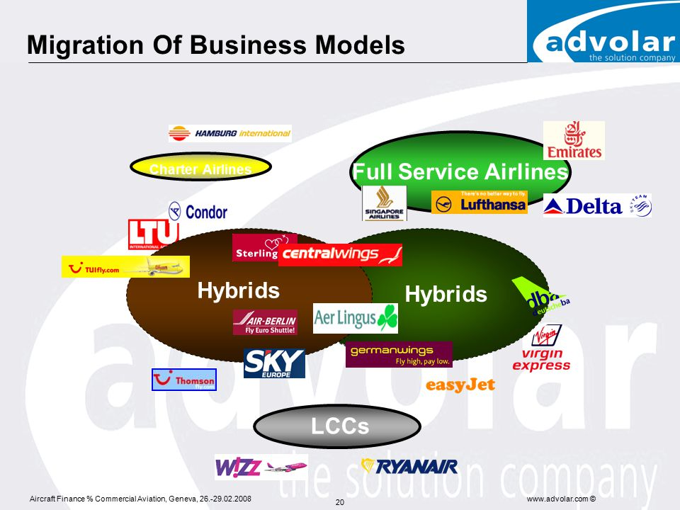 Aircraft Finance % Commercial Aviation, Geneva, 26.-29.02.2008www.advolar.com © 20 Full Service Airlines LCCs Charter Airlines Hybrids Migration Of Business Models