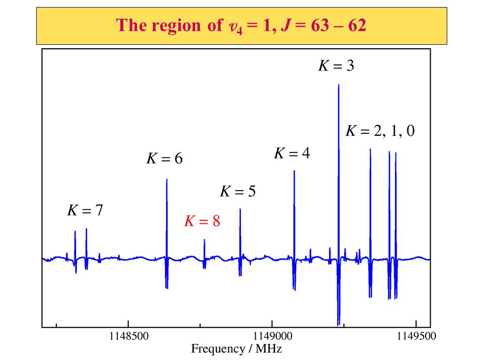 The region of v 4 = 1, J = 63 – 62