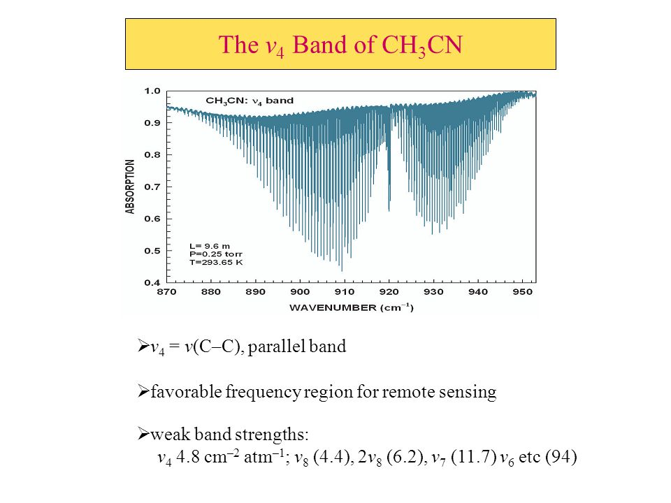 The ν 4 Band of CH 3 CN  ν 4 = ν(C–C), parallel band  favorable frequency region for remote sensing  weak band strengths: ν 4 4.8 cm –2 atm –1 ; ν 8 (4.4), 2ν 8 (6.2), ν 7 (11.7) ν 6 etc (94)