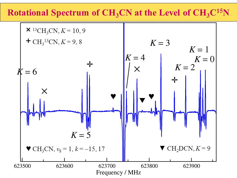 Rotational Spectrum of CH 3 CN at the Level of CH 3 C 15 N × 13 CH 3 CN, K = 10, 9 + CH 3 13 CN, K = 9, 8 ♥ CH 3 CN, v 8 = 1, k = –15, 17 ▼ CH 2 DCN,