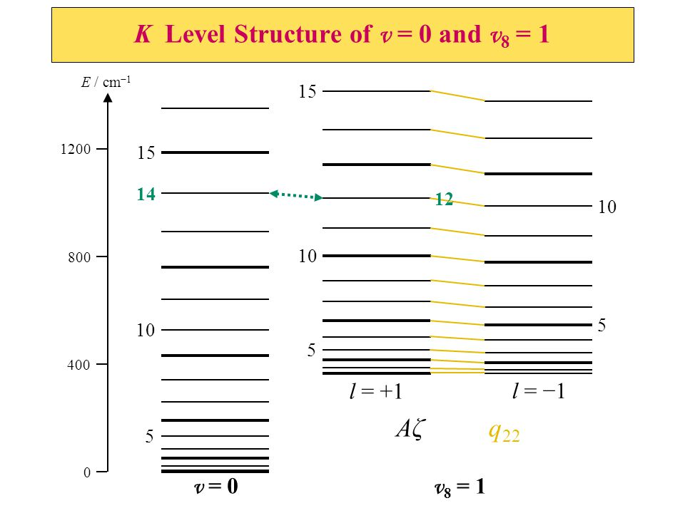 K Level Structure of v = 0 and v 8 = 1 400 0 800 1200 E / cm −1 5 10 15 v = 0 5 10 15 5 10 v 8 = 1 l = +1 l = −1 AζAζ q 22 14 12