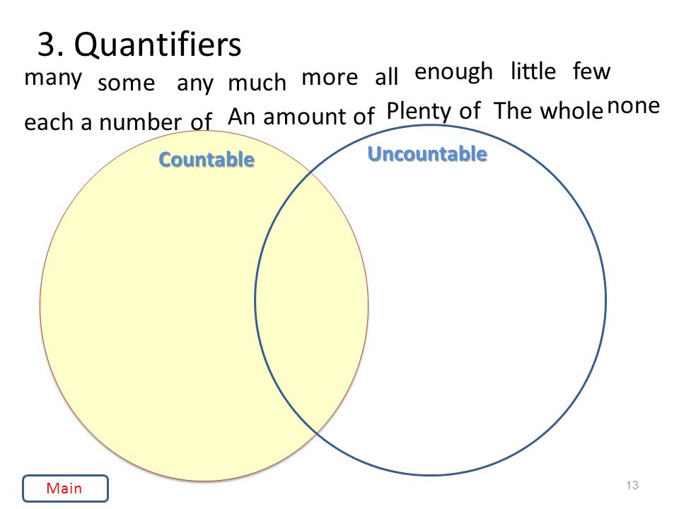 3. Quantifiers Uncountable Countable 13 many someanymuch moreall enoughlittlefew eacha number of An amount of Plenty ofThe whole none Main