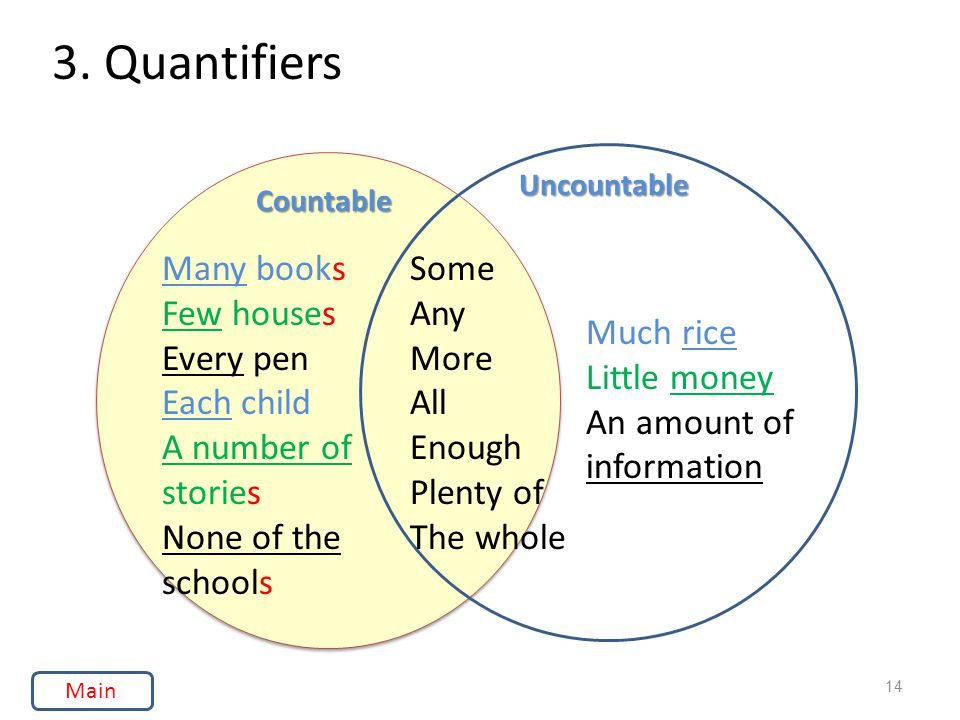 3. Quantifiers Many books Few houses Every pen Each child A number of stories None of the schools Some Any More All Enough Plenty of The whole Much ri