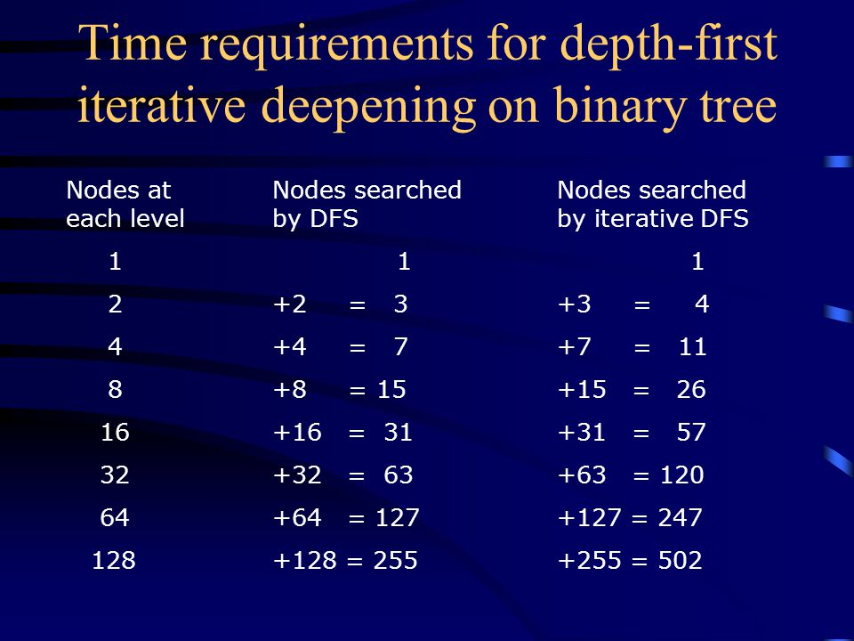 Time requirements for depth-first iterative deepening on binary tree Nodes at each level 1 2 4 8 16 32 64 128 Nodes searched by DFS 1 +2 = 3 +4 = 7 +8 = 15 +16 = 31 +32 = 63 +64 = 127 +128 = 255 Nodes searched by iterative DFS 1 +3 = 4 +7 = 11 +15 = 26 +31 = 57 +63 = 120 +127 = 247 +255 = 502