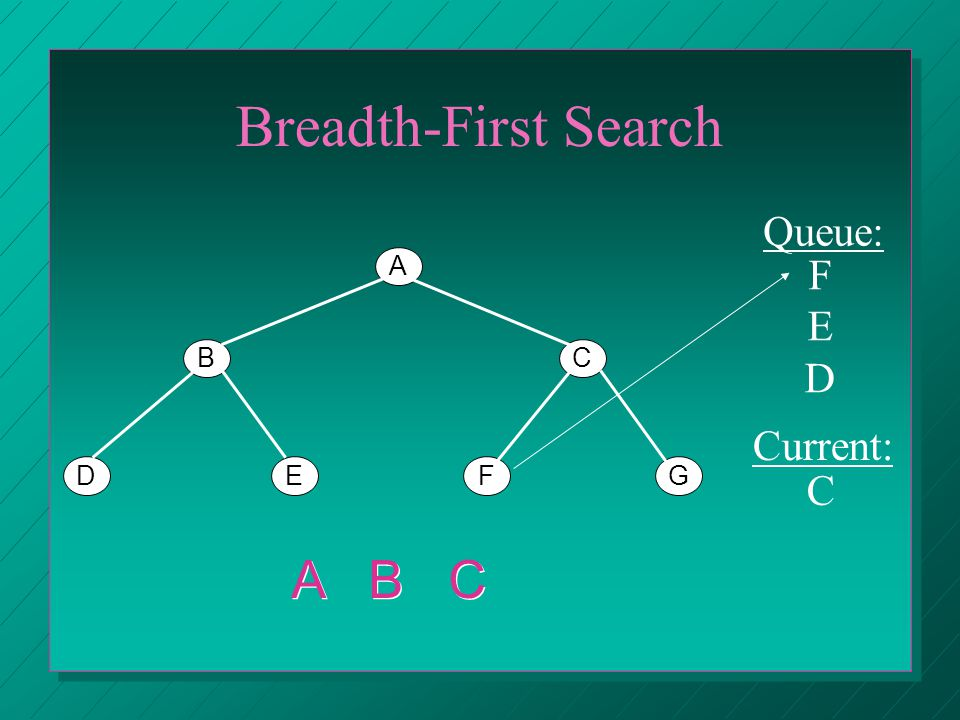 Breadth-First Search A BC DEFG Queue: Current: C A B C FEDFED