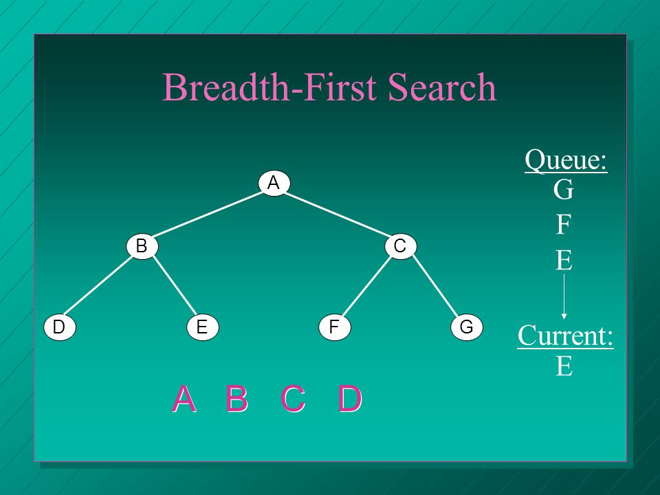 Breadth-First Search A BC DEFG A B C D Queue: Current: E GFEGFE