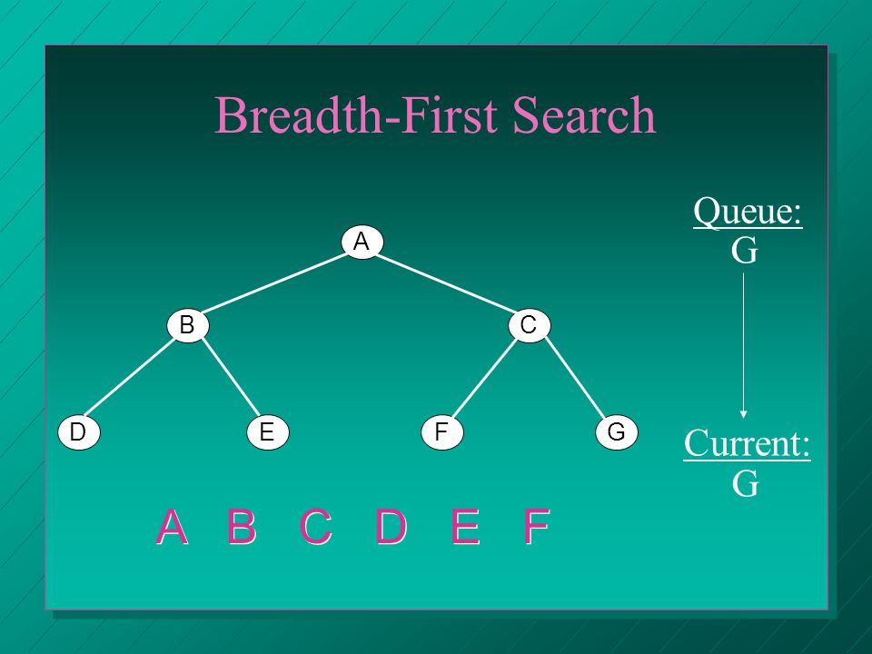 Breadth-First Search A BC DEFG Queue: Current: G G A B C D E F