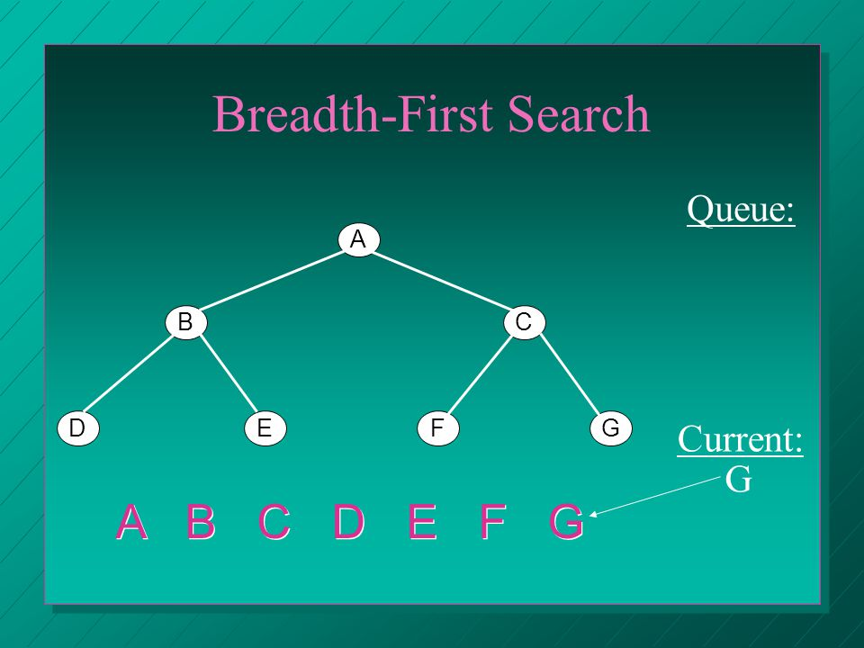 Breadth-First Search A BC DEFG Queue: Current: G A B C D E F G