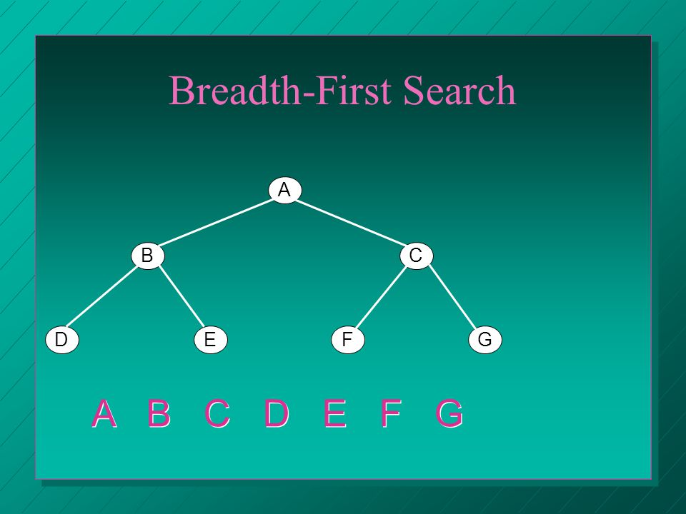 Breadth-First Search A BC DEFG A B C D E F G