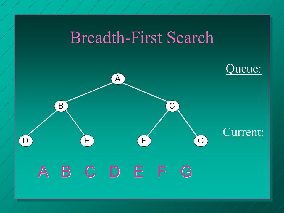 Breadth-First Search A BC DEFG Queue: Current: C A B C EDED