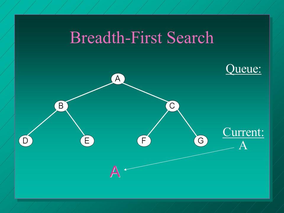 Breadth-First Search A BC DEFG Queue: Current: B A A A