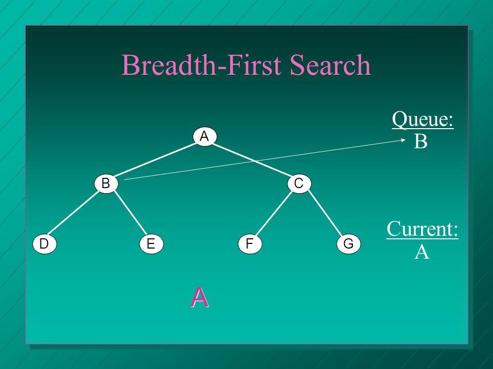 Breadth-First Search A BC DEFG Queue: Current: CBCB A A A