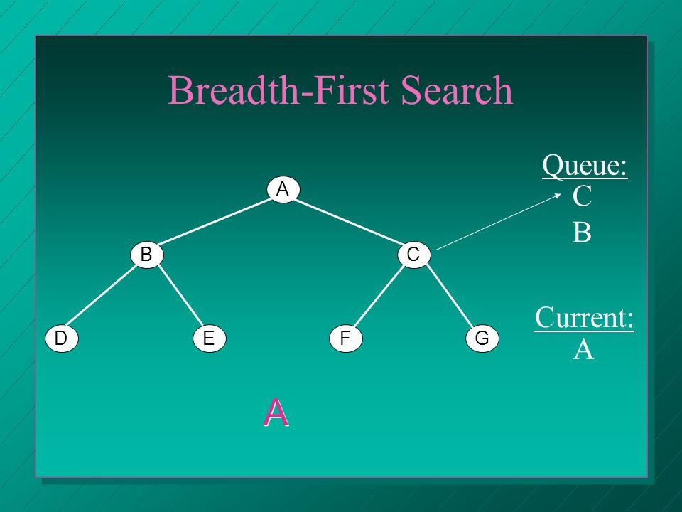 Breadth-First Search A BC DEFG Queue: Current: B A A CBCB
