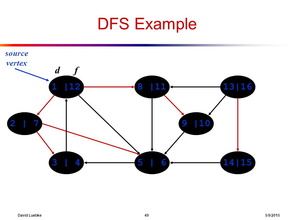 David Luebke 49 5/9/2015 DFS Example 1 |128 |1113|16 14|155 | 63 | 4 2 | 79 |10 source vertex d f
