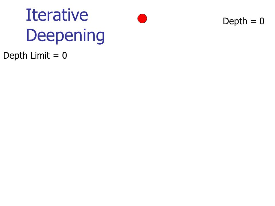Iterative Deepening Depth = 0 Depth Limit = 0