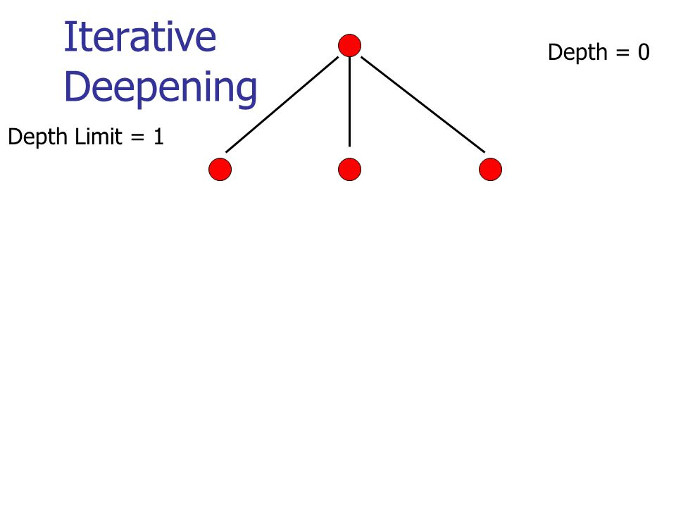 Iterative Deepening Depth = 0 Depth Limit = 1