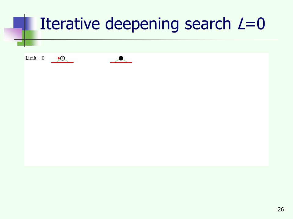 26 Iterative deepening search L=0