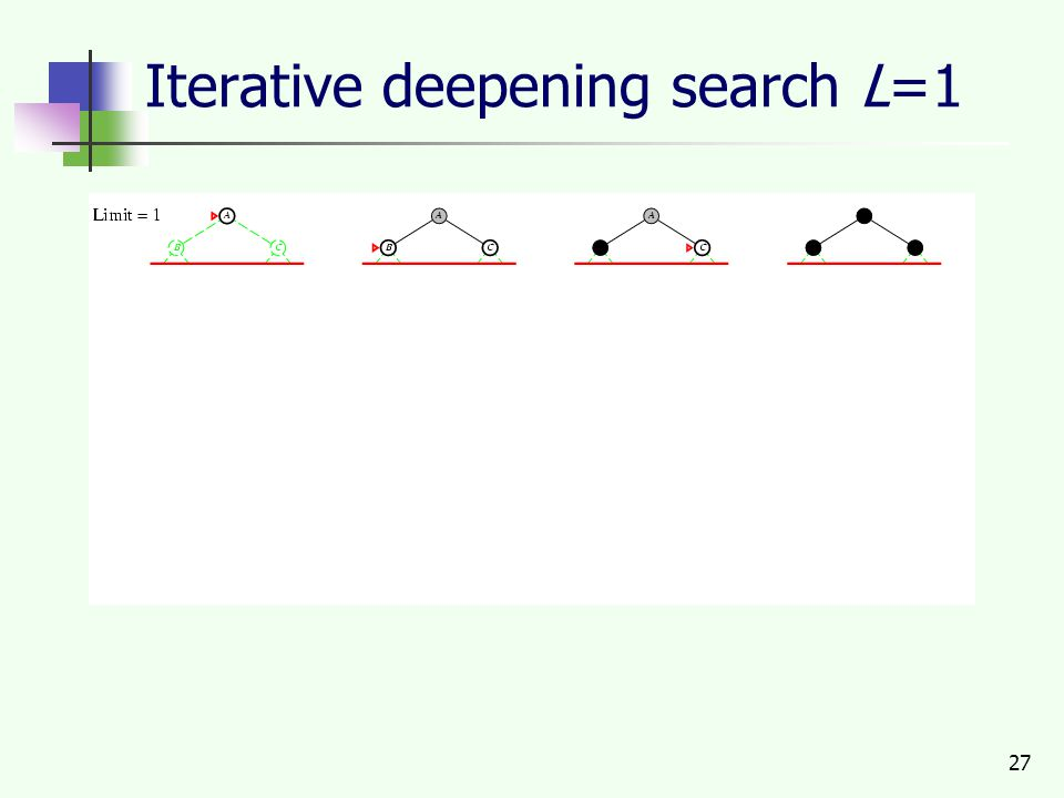 27 Iterative deepening search L=1