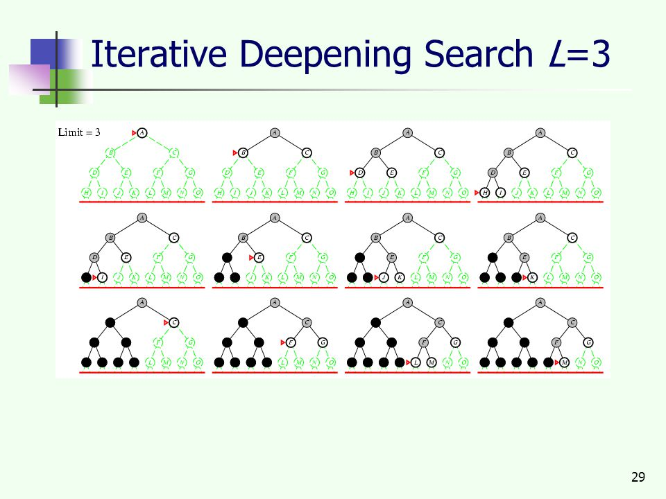29 Iterative Deepening Search L=3