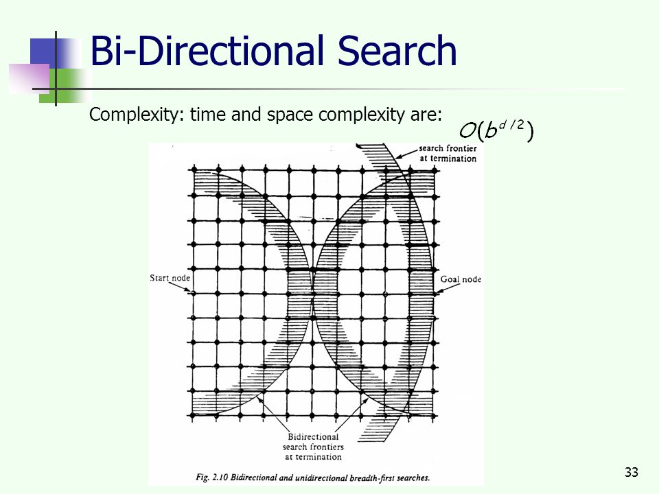 33 Bi-Directional Search Complexity: time and space complexity are: