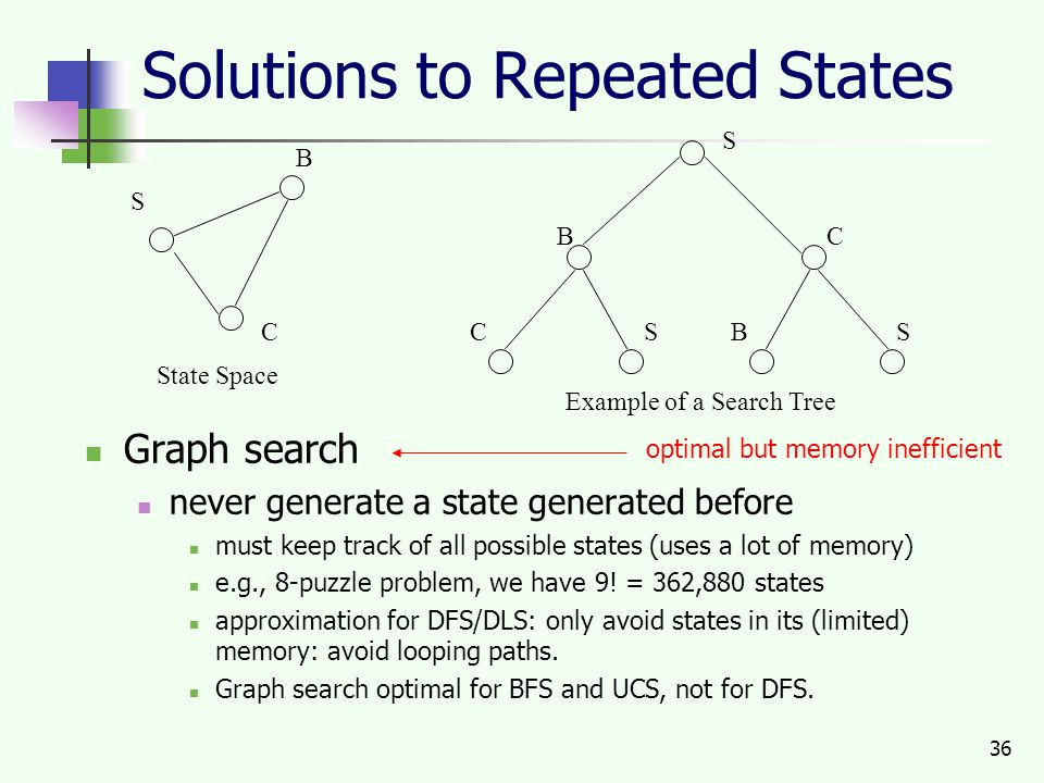 36 Solutions to Repeated States Graph search never generate a state generated before must keep track of all possible states (uses a lot of memory) e.g., 8-puzzle problem, we have 9.
