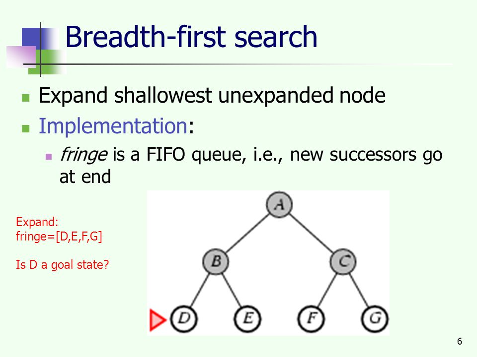 6 Breadth-first search Expand shallowest unexpanded node Implementation: fringe is a FIFO queue, i.e., new successors go at end Expand: fringe=[D,E,F,G] Is D a goal state