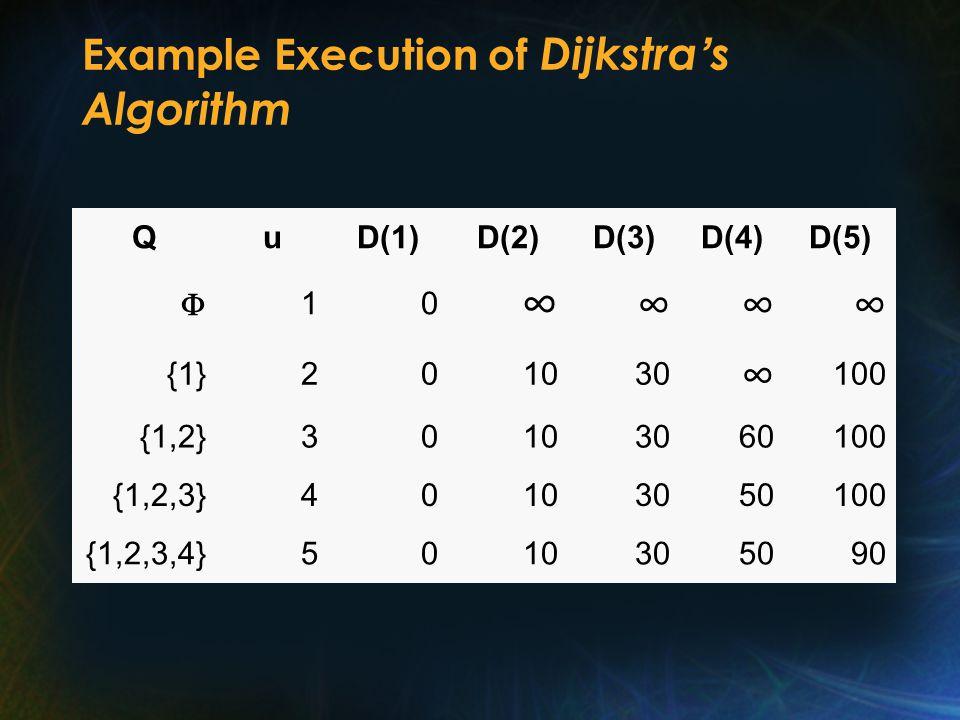 Example Execution of Dijkstra ' s Algorithm QuD(1)D(2)D(3)D(4)D(5) F10 ∞ ∞∞∞ {1}201030 ∞ 100 {1,2}30103060100 {1,2,3}40103050100 {1,2,3,4}5010305090