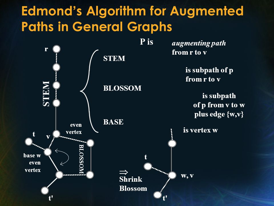 Edmond ' s Algorithm for Augmented Paths in General Graphs P is STEM r v t t t base w even vertex BLOSSOM even vertex t w, v t t Shrink Blossom  STEM BLOSSOM BASE augmenting path from r to v is subpath of p from r to v is subpath of p from v to w plus edge {w,v} is vertex w