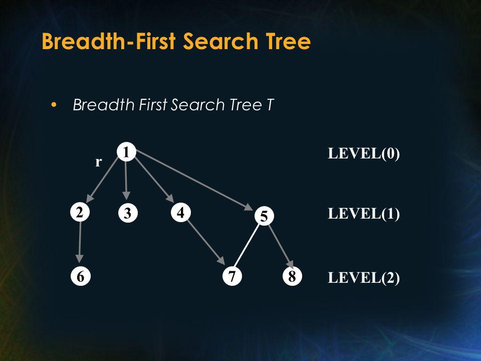 Breadth-First Search Tree Breadth First Search Tree T 3 2 4 1 687 LEVEL(0) LEVEL(1) LEVEL(2) r 5