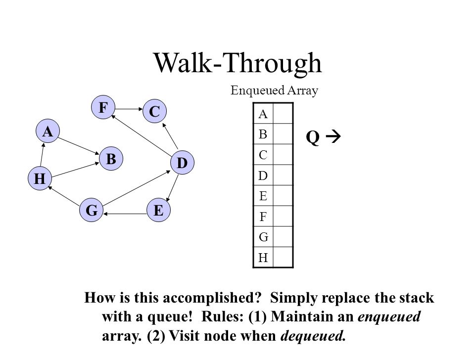 A H B F E D C G Walk-Through Enqueued Array A B C D E F G H How is this accomplished.