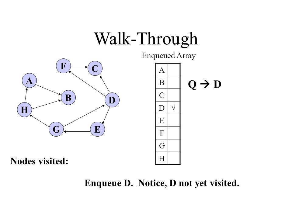 A H B F E D C G Walk-Through Enqueued Array A B C D√ E F G H Enqueue D.