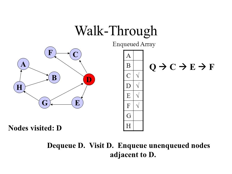 A H B F E D C G Walk-Through Enqueued Array A B C√ D√ E√ F√ G H Dequeue D.