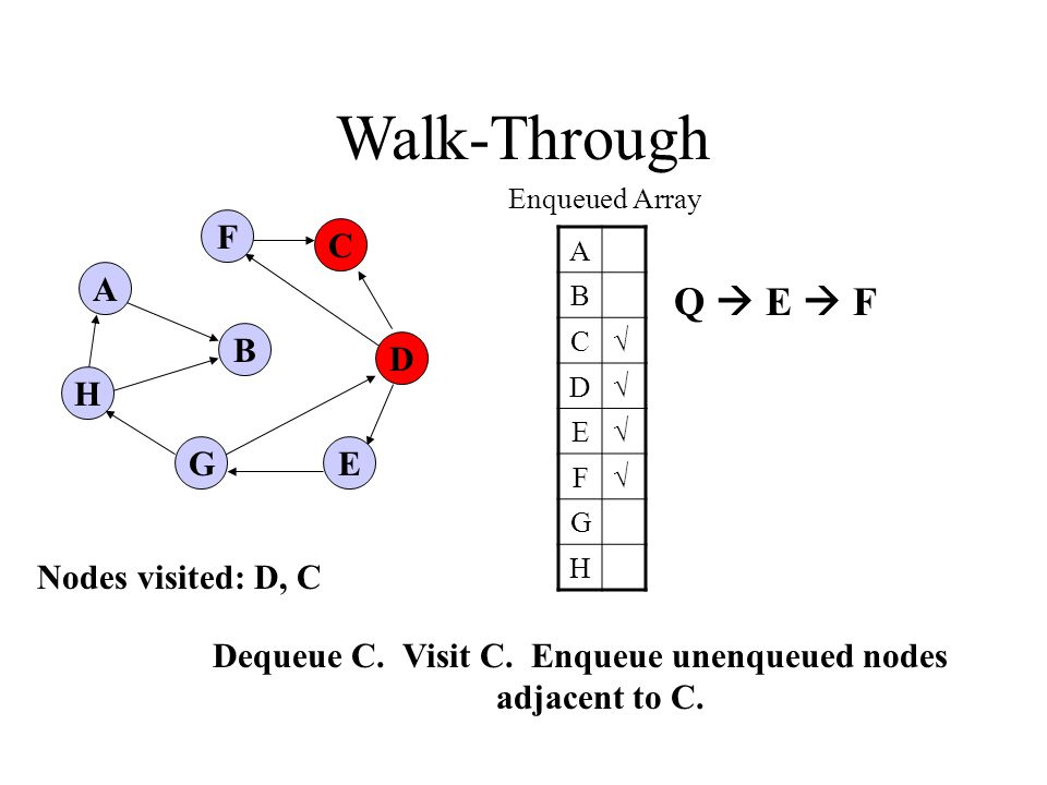 A H B F E D C G Walk-Through Enqueued Array A B C√ D√ E√ F√ G H Dequeue C.