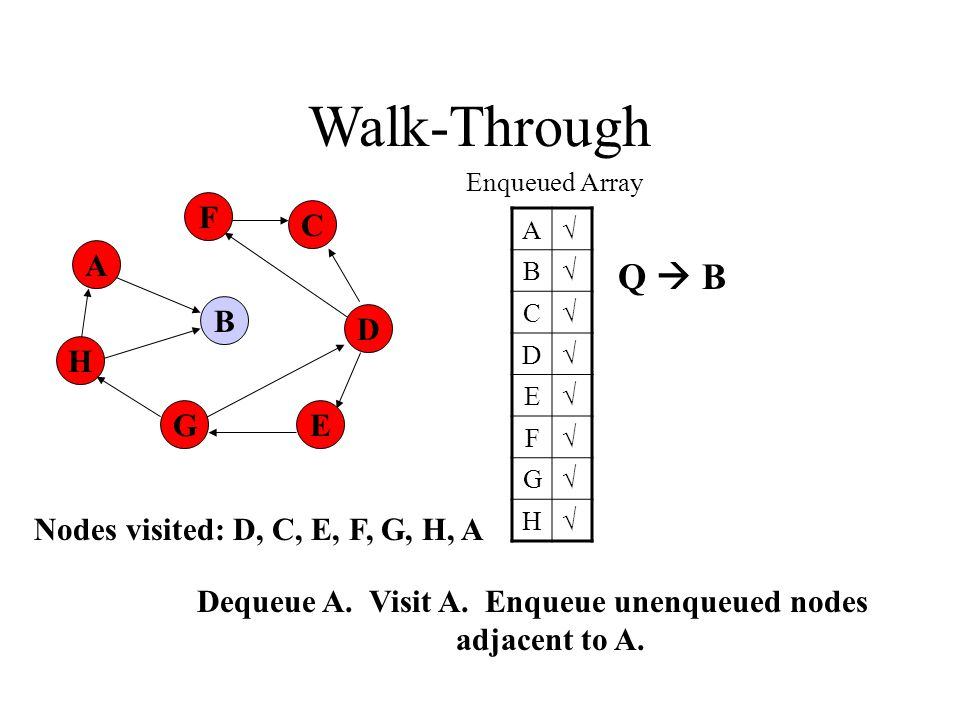 A H B F E D C G Walk-Through Enqueued Array A√ B√ C√ D√ E√ F√ G√ H√ Dequeue A.