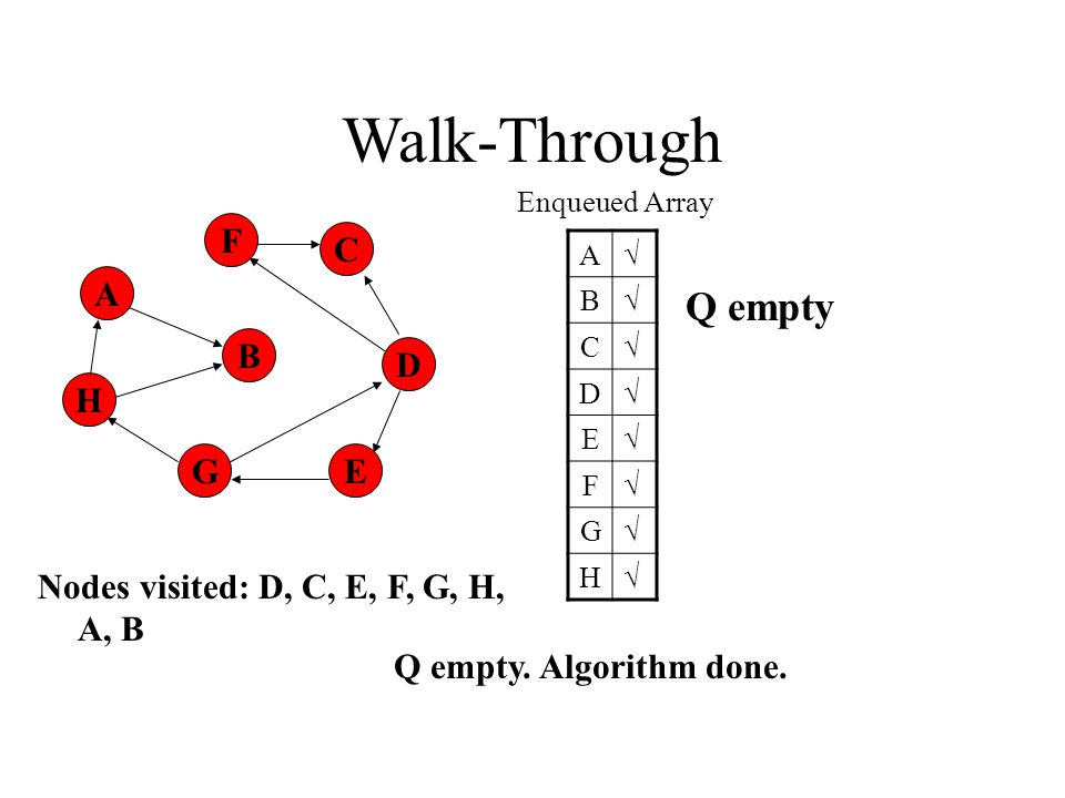 A H B F E D C G Walk-Through Enqueued Array A√ B√ C√ D√ E√ F√ G√ H√ Q empty.