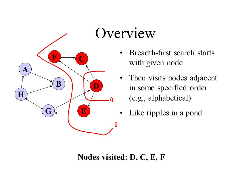 A H B F E D C G Overview Nodes visited: D, C, E, F Breadth-first search starts with given node Then visits nodes adjacent in some specified order (e.g., alphabetical) Like ripples in a pond 0 1