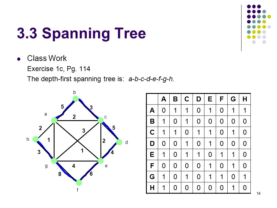 14 3.3 Spanning Tree Class Work Exercise 1c, Pg. 114 The depth-first spanning tree is: a-b-c-d-e-f-g-h. a b c d e f g h 5 3 5 4 6 8 3 2 2 2 4 3 1 1 AB